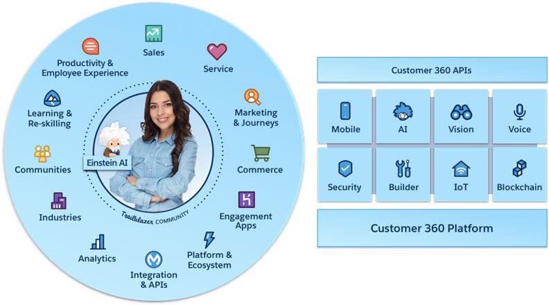 Salesforce Customer 360 Overview